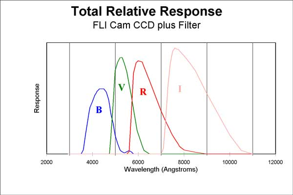 CCD plus filter response curves